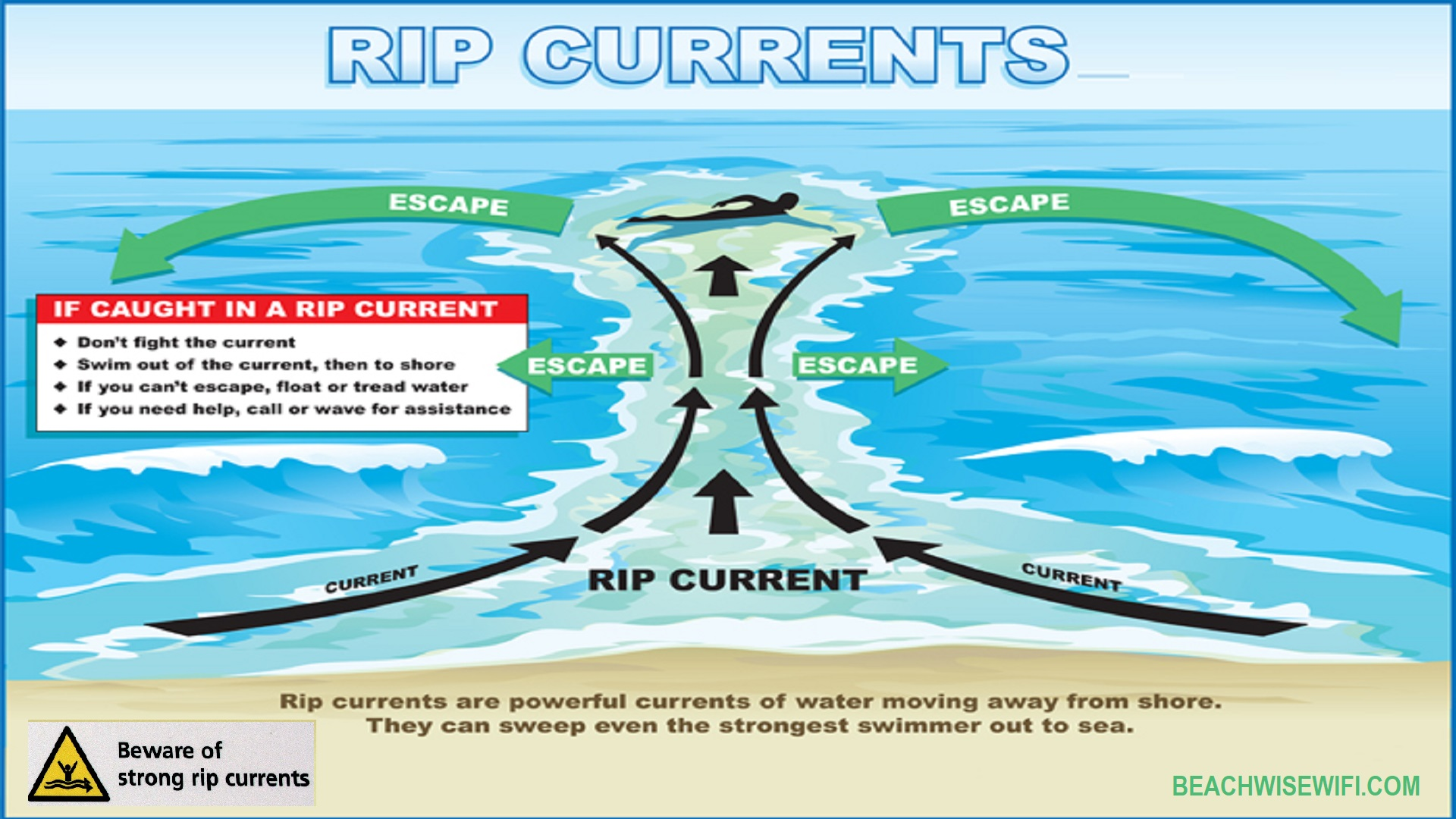 Rip-Current-Safety-Be-Wise